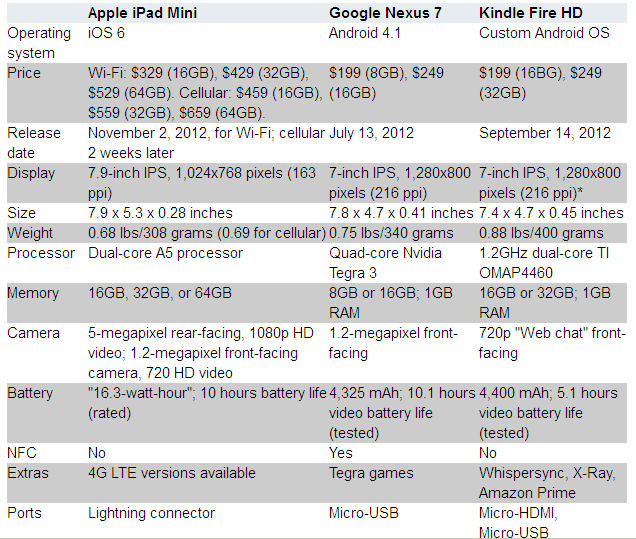 specs - iPad mini vs Nexus 7 vs Amazon Kindle Fire HD