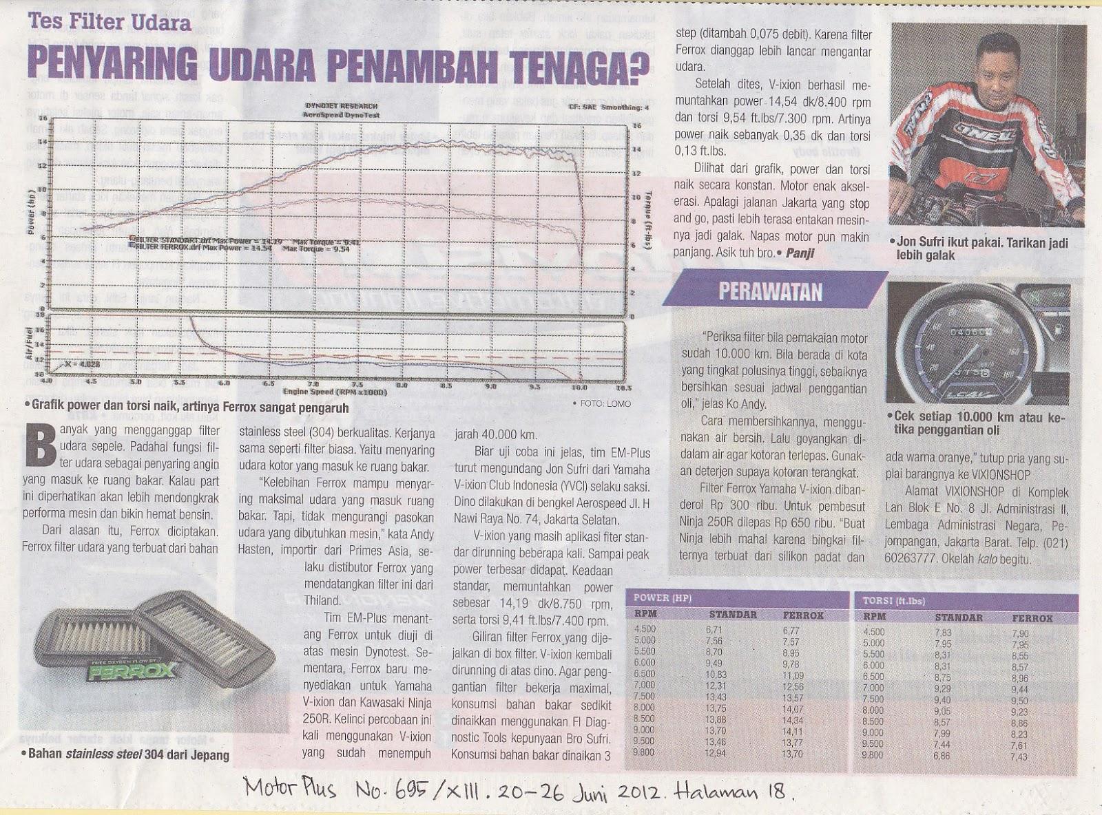Ferrox Air Filter Meningkatkan Akselerasi Dan Power Kendaraan Saringan Udara Honda Tiger Testimoni