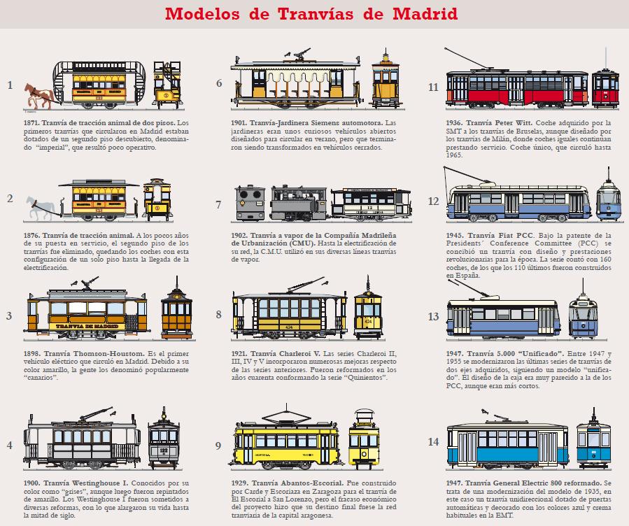 Santamarta arquitectos plano hist rico de tranv as de madrid - Arquitectos madrid 2 0 ...