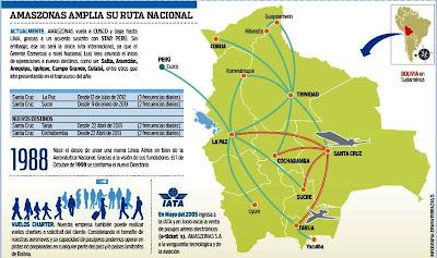 Amaszonas volará a Cochabamba y Tarija