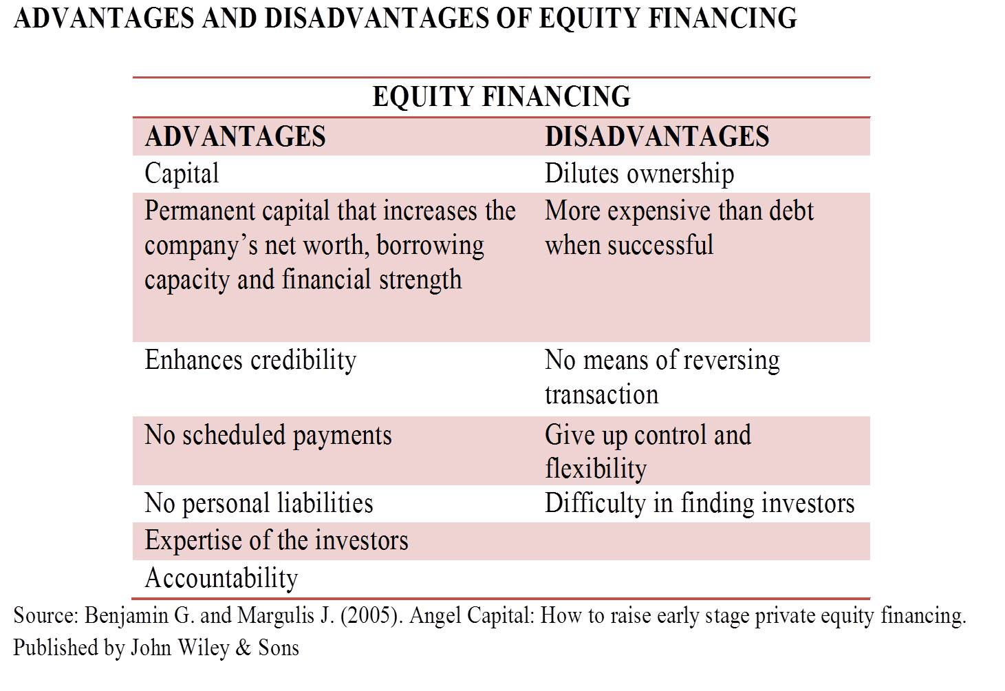 advantages and limitations of each source of finance finance essay The advantages and disadvantages of each, starting with small sources of finance for a business essay - sources of finance for a business for a business with each source of finance listed the report will assess the implications that can arise and along with this the report will look.