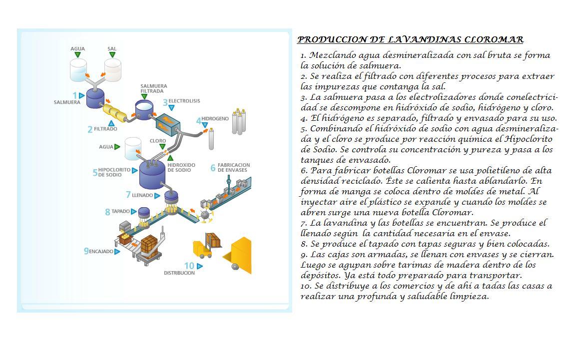 Cloromar f brica y fraccionamiento de lavandinas for Descripcion del proceso de produccion
