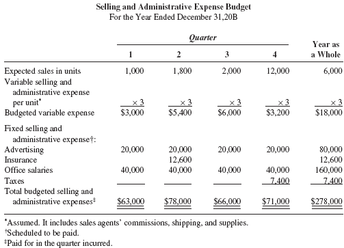 expenses and budget
