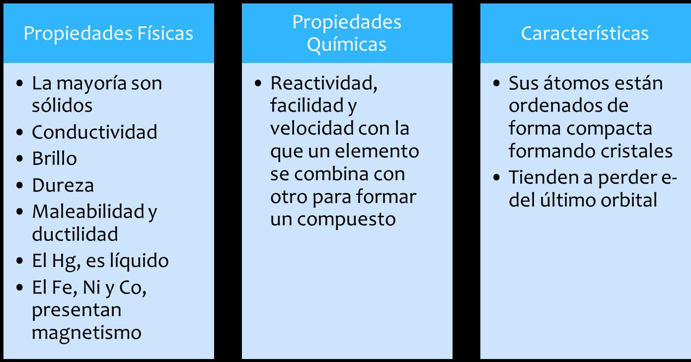 Deber de quimica metales en la tabla peridica los metales en un grupo tienen propiedades similares la reactividad de los metales tiende a disminuir al movernos de urtaz Choice Image