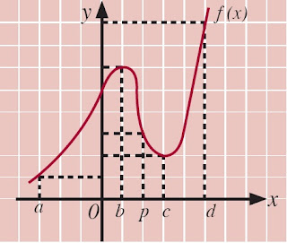 Grafik nilai maksimum fungsi f(x) adalah f(b) dan nilai minimum fungsi f(x) adalah f(a) dan x = a