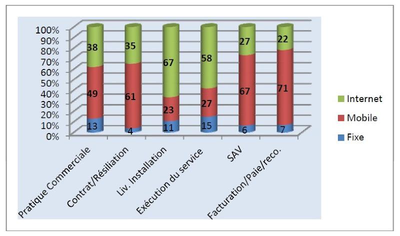 AFUTT 2011 - Motif d insatisfaction