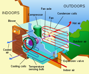 Image result for home air conditioning system