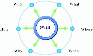 Cara Menulis Artikel Dengan Menggunakan Rumus 5W+1H