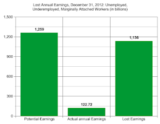 Lost Earnings Too Much For Recovery - Unemployed Lost Earnings Chart 2012