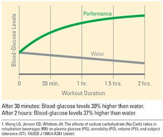 bagaimana performance drink shaklee bekerja