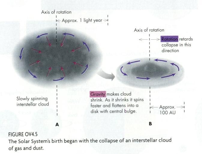label a diagram of a solar nebula - photo #7