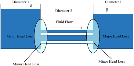 friction loss along pipe 32 friction coeffici ents of pipe flow -5- we find that the head loss is 4 w f l h gd the pressure at various points along the pipe is given.
