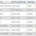 Membuat Laporan Pertanggal dengan Class FPDF PHP