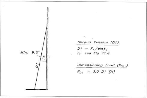 F0 - Fractional no spreaders