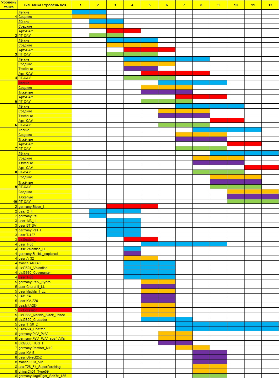 World of tanks matchmaking chart 9.3