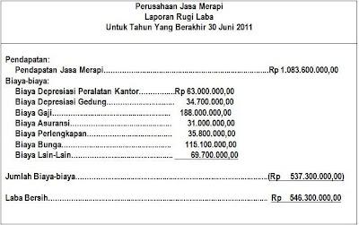 Latihan Soal Laporan Keuangan 1