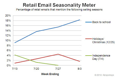 Click to view the Aug. 3, 2012 Retail Email Seasonality Meter larger