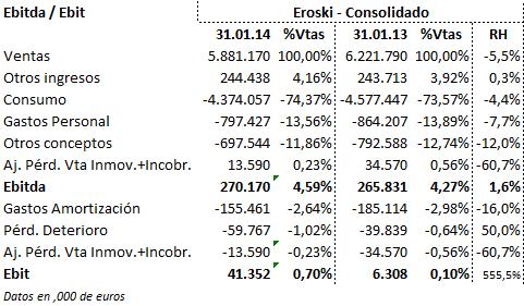 Ebit Grupo Eroski, Ebitda Grupo Eroski