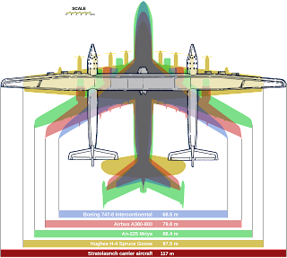 stratolaunch size comparison