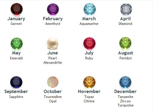 Birthstones And Gemstones By Month