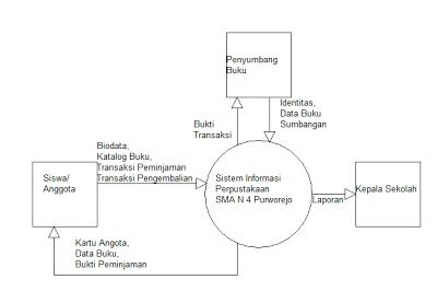 Prototype sistem informasi perpustakaan headmans blog oleh karena itu dfd usulan perancangan untuk sistem dapat dijelaskan dengan spesifikasi proses yang disusun gambar 4 diagram konteks ccuart Images