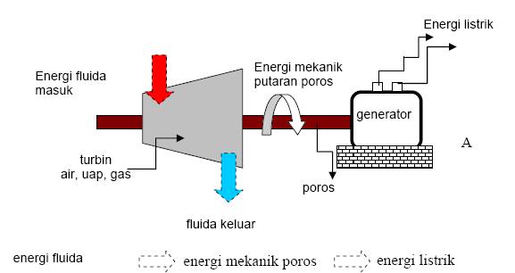 Belajar Dan Berkarya Proses Mesin Konversi Energi