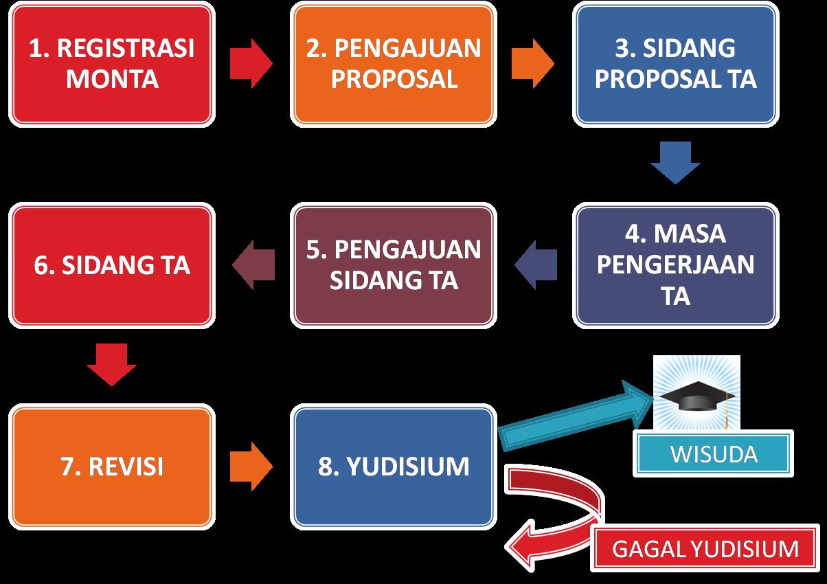 Proses Tugas Akhir di Teknik Informatika