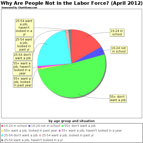 """an analysis of the labor force in america What this report finds: people of color will become a majority of the american working class in 2032 this estimate, based on long-term labor force projections from the bureau of labor statistics and trends in college completion by race and ethnicity, is 11 years sooner than the census bureau projection for the overall us population, which becomes """"majority-minority"""" in 2043."""