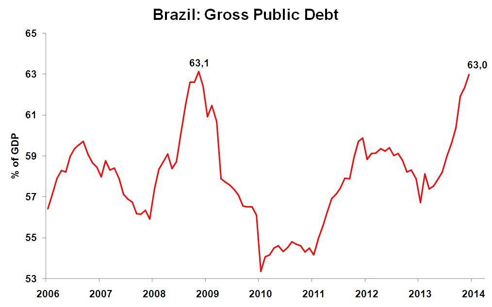 Brazil: Gross Public Debt to GDP