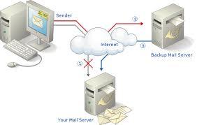 Jenis-Jenis Aplikasi Server
