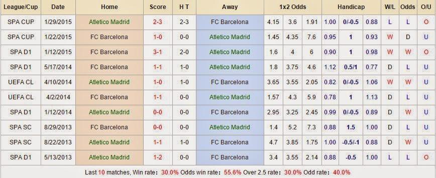 Kèo thơm miễn phí Atletico vs Barcelona
