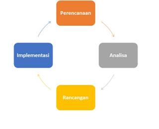 Penjelasan extreme programming life cycle