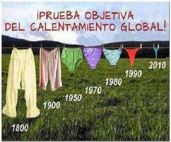 Prueba objetiva del calentamiento global