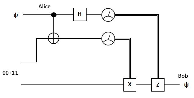 my code here  quantum computing  5  quantum teleportation