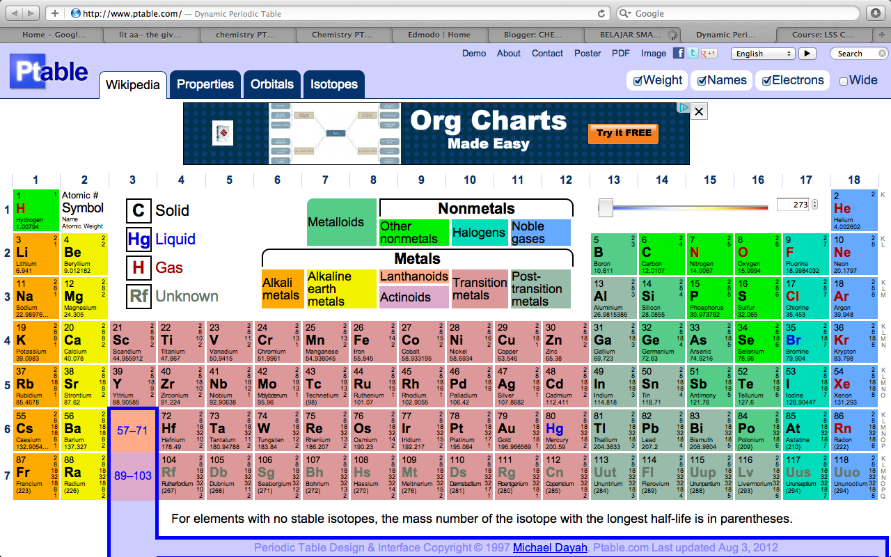Chemistry for Ptable periodic table