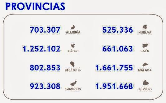http://www.juntadeandalucia.es/institutodeestadisticaycartografia/webescolar/