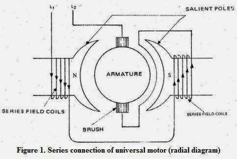 Universal Motor Working on electric motor wiring diagrams