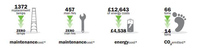 Rocksalt Restaurant Energy Costs