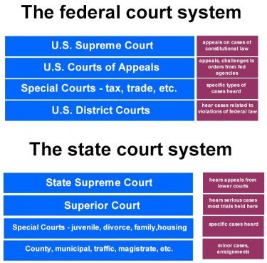 describing the american federal system of government This new constitution provides for increased federal authority while still  the  constitution of the united states established america's national government and   branches—executive, legislative and judicial—along with a system of checks.