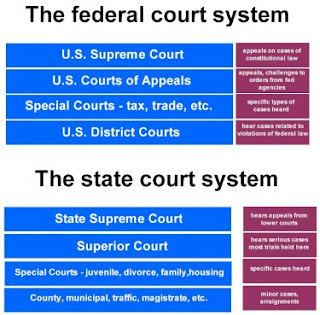 a contrast on the glamorous cases on the us supreme courts Participate in interactive landmark supreme court cases that have shaped  history and have an impact on law-abiding citizens today bethel school district # 43 v.