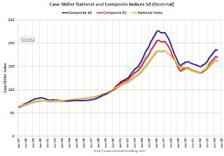 Case-Shiller