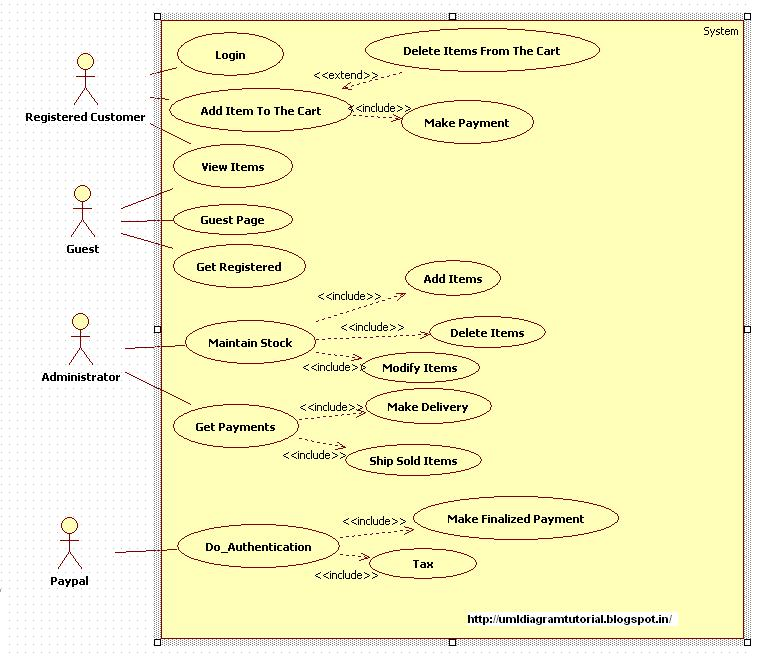 Kavindra kumar singh usecase diagram for online shopping system the use case uml diagram for online shopping system is shown below ccuart