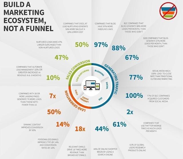 Build a #marketing ecosystem