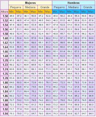 peso saludable segun estatura