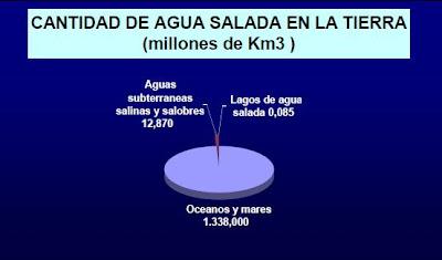 cantidad agua salada en la tierra