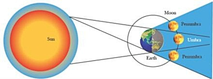 mydiarymyblog: partial lunar eclipse 4 june, 2012