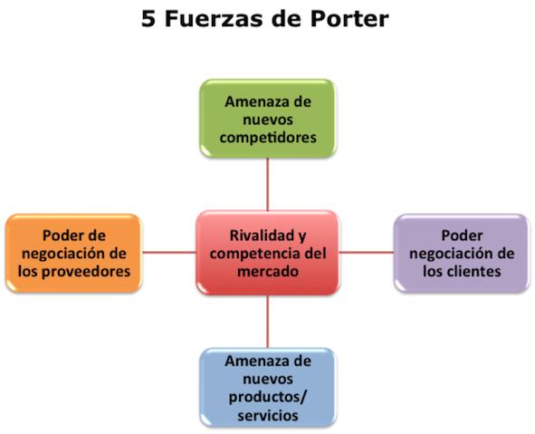 5 fuerzas porter industria automotriz Éste es el caso también de la industria automotriz, en el cual al analizar las cinco fuerzas de porter, podemos crear una ventaja competitiva.