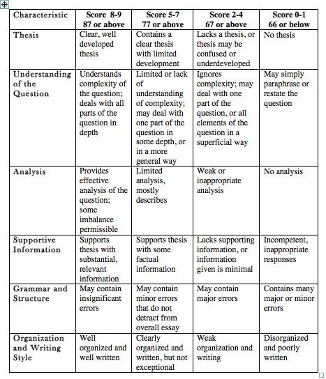 ap language and composition argument essay rubric