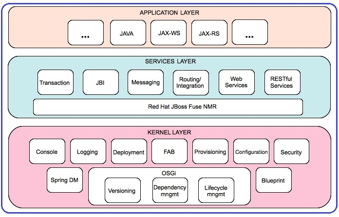 Integration solutions the red hat jboss fuse architecture for Layer 7 architecture