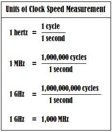 2.1.5.1 State the units of clock speed measurement   SMK Lundu ICT ...